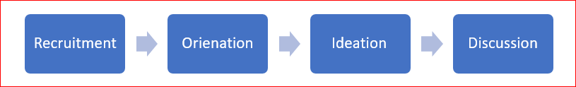 participatory-design-method-process