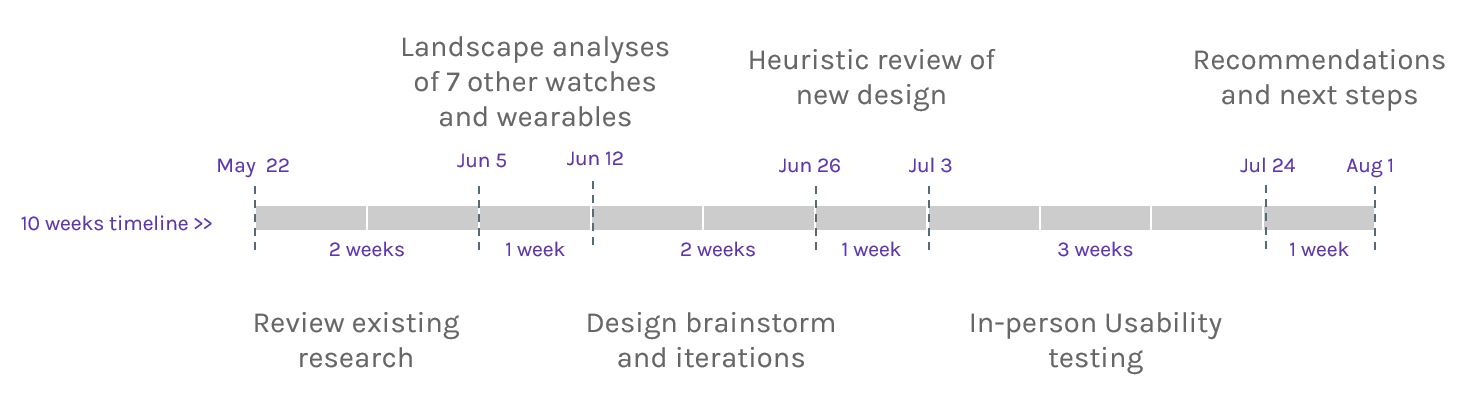 design process ux research on verily watch