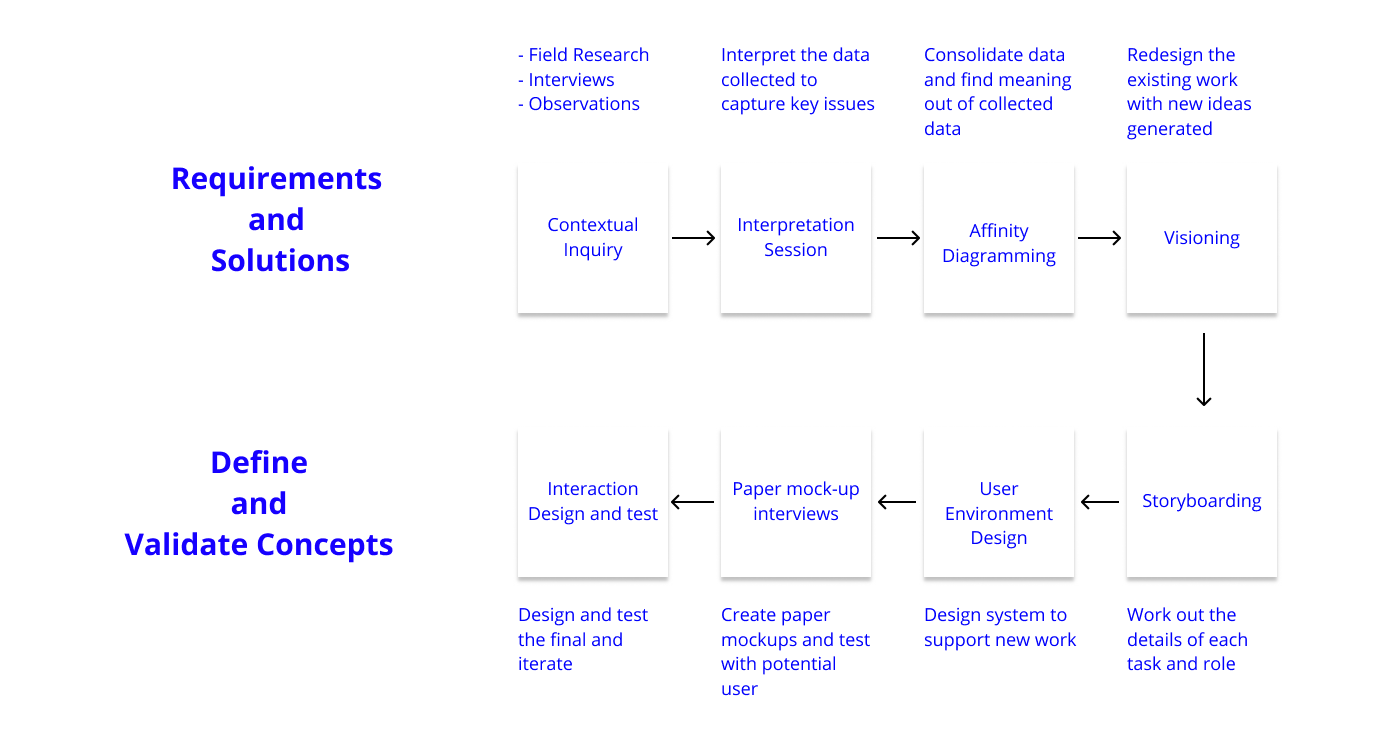 design-process-contextual-design